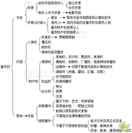 民法知识结构树状图