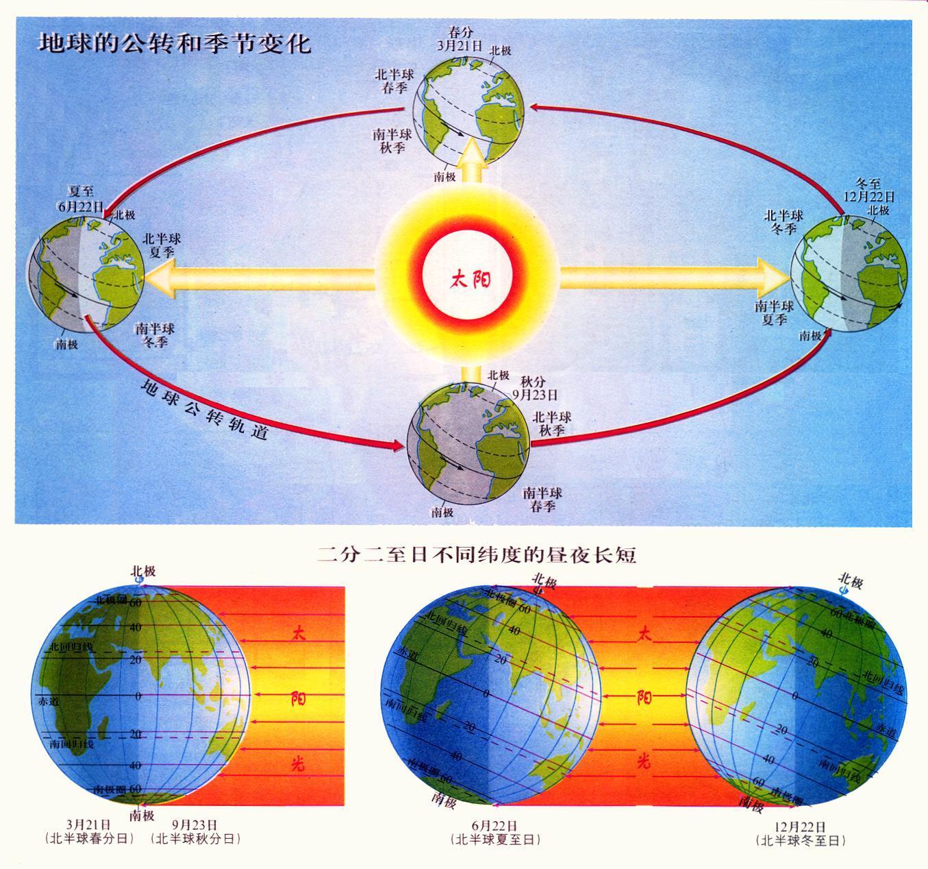 动画详解地球公转和晨昏
