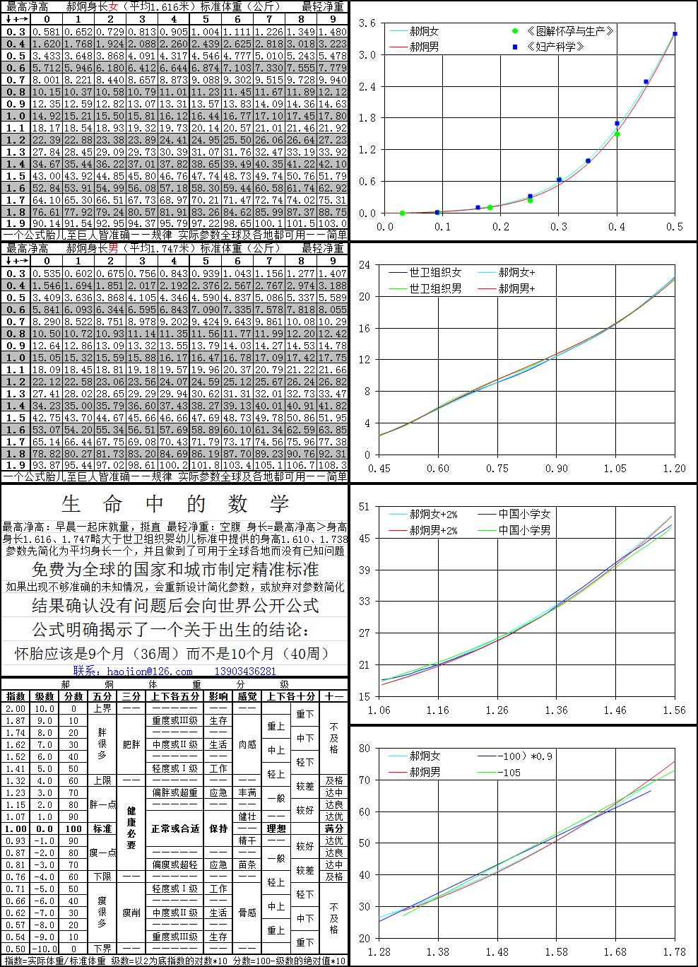 男子标准体重对照表