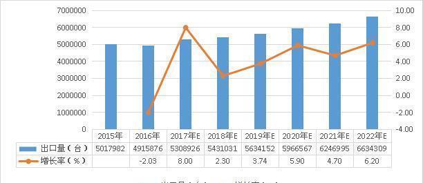 2017-2022年汽车刹车真空泵行业出口形势预测