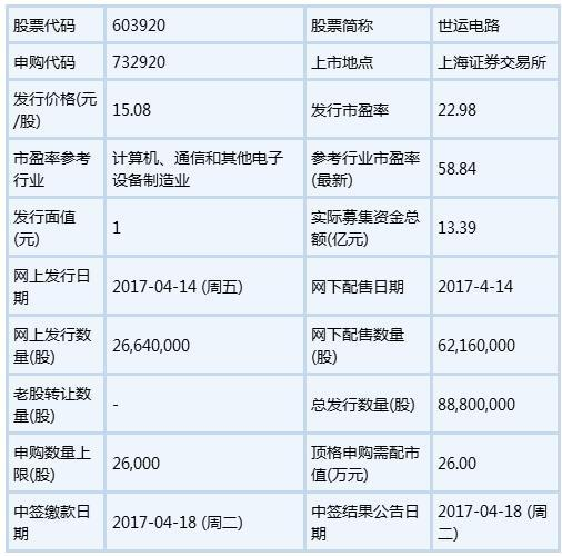 2017年4月14日新股钧达股份,世运电路,新经典申购指南