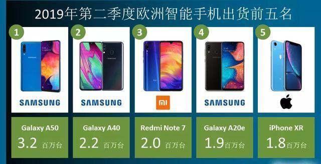 超过iPhoneXr,红米note7成欧洲销量第三智能手机