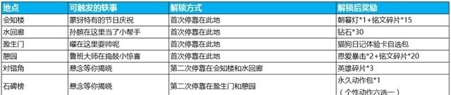 王者荣耀:七夕峡谷游活动正式开启,官方也解析了其中的要点