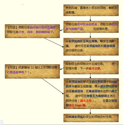 安须岚主线流程图.png