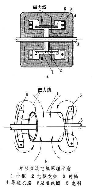 环形励磁线圈通直流电时,电机气隙的整个圆周上将产生单一极性的磁场.