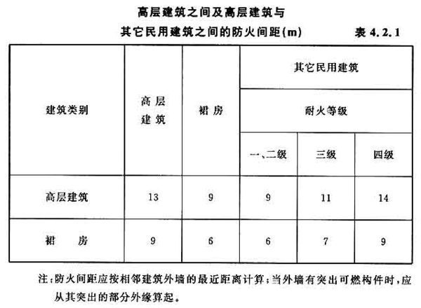 《民用建筑消防规范》,民用建筑消防间距?_36