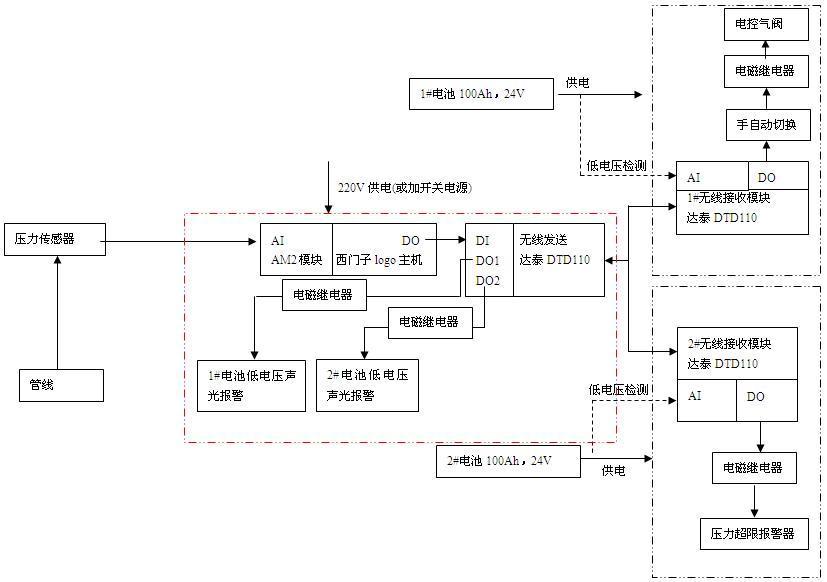 西门子plc与dtd110泵压力控制系统方案