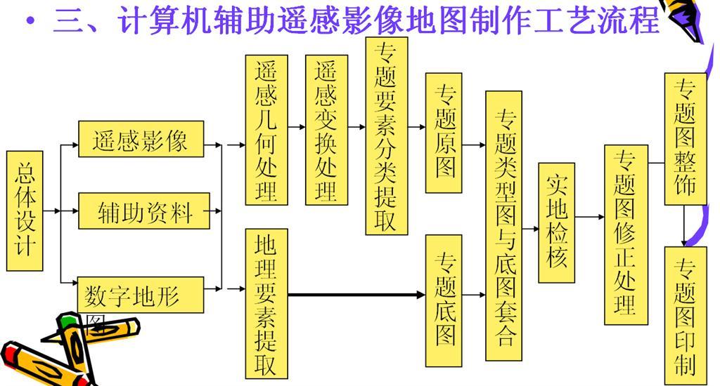 遥感图像处理_360百科