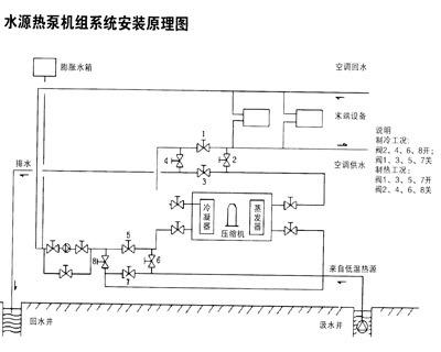 水源热泵及其原理图 水源热泵从16℃的井水中提取热,经另一类热泵是